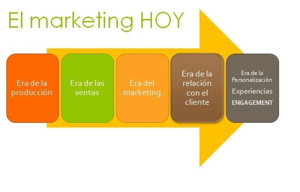 Marketing hoy