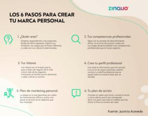 Los 6 pasos para crear tu marca personal